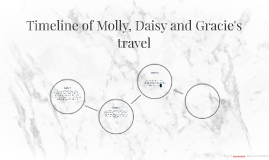 Timeline of Molly, Daisy and Gracie's travell