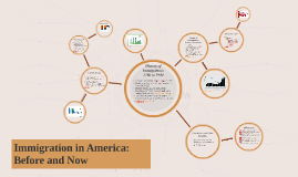 Immigration in America: Before and Now