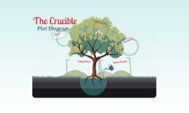 Copy of Copy of The Crucible Plot Diagram