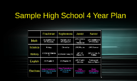 Sample High School 4 Year Plan