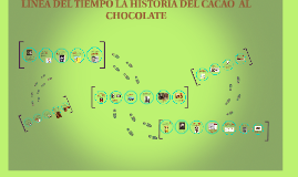 Copy of Linea del tiempo del chocolate.