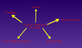 Physical Geography Mind Map