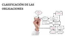 Tema 3 - Clasificación de las obligaciones