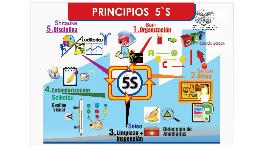 EXPOSICIÓN LAS 5S