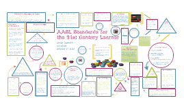Copy of How the AASL Standards for the 21st Century Learner