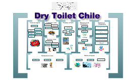 Copy of Model Business Canvas Dry Toilet Chile