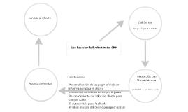 Las Fases de Evolución del CRM