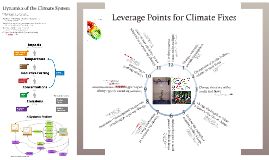 Leverage Points for Climate System Fixes