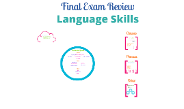 Copy of Copy of FINAL EXAM REVIEW: Language Skills