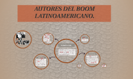 Copy of AUTORES DEL BOOM LATINOAMERICANO.