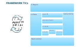 Framework TICs