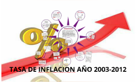 TASA DE INFLACION AÑO 2003-2012