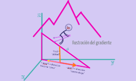 Copy of Derivadas Direccionales y Vector Gradiente.