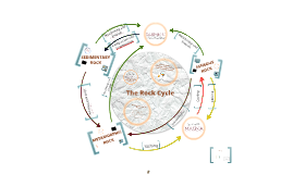 Copy of Rock Cycle