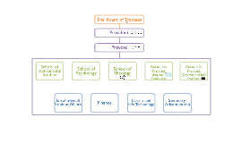 Fuller Theological Seminary Organization Chart