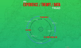 The EXPERIENCE/THEORY/DATA TRIAD