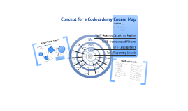 Codecademy Content Map