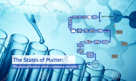 Copy of The States of Matter