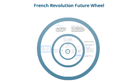 French Revolution Future Wheel