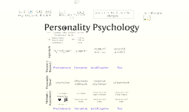 Study of Personality Theories