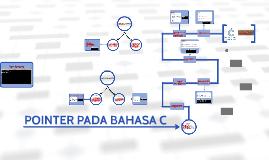 POINTER PADA BAHASA C