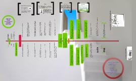 Copy of Linea de tiempo de la Evaluación de Impacto Ambiental