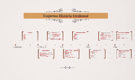 Esquema História Geral