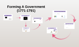 Forming A Government    (1771-1791)