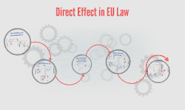 Direct Effect in EU Law