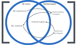 MathFest 2013 - Student Inquiry