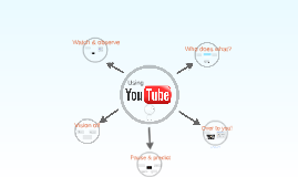 Using YouTube: Techniques for using online video