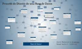 Proceso de Diseño de una Base de Datos