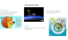 Copy of Greenhouse effect