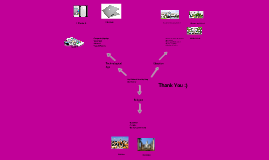 Copy of Cultural Identity map