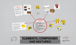 Copy of ELEMENTS, COMPOUNDS AND MIXTURES