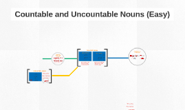 Countable / Uncountable Nouns