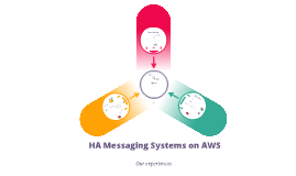 Copy of Operating A Highly Available Messaging System On AWS