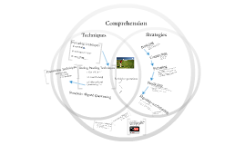 Comprehension: Teaching Students to Understand What They Read
