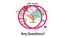 British Army vs SAF - Core Values