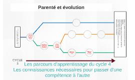 Parenté et évolution