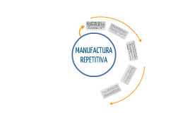 6.3 MANUFACTURA REPETITIVA
