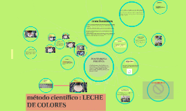 Copy of metodo cientifico : LECHE DE COLORES