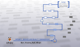 INFS5872- SERVICE AND QUALITY MANAGEMENT