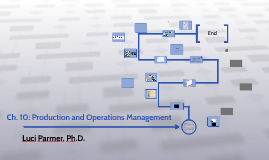 Ch. 10: Production and Operations Management