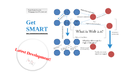Get SMART: Social Media for Academic Research & Teaching