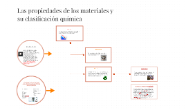 Las propiedades de los materiales y su clasificación química