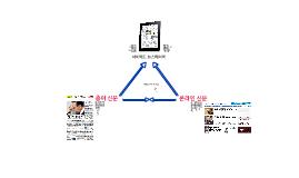 신문은 아이패드에 어떻게 접근해야할까(번역)