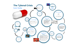 Copy of The Tylenol Crisis: Case Study