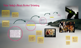 Copy of False Beliefs About Alcohol Drinking