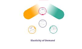 Copy of Price Elasticity Demand
